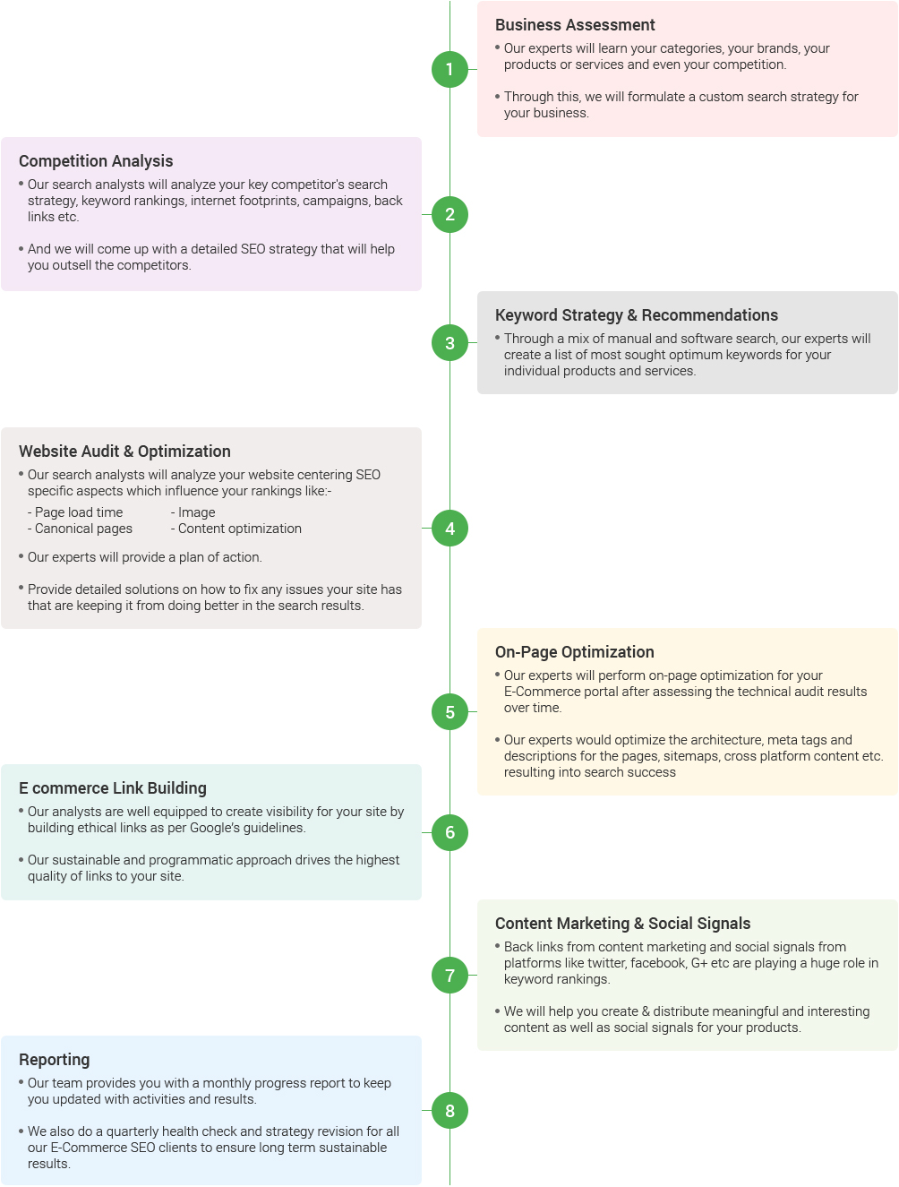 E-Commerce-SEO-Services-how-it-works